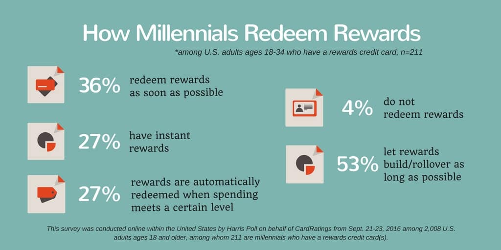 How millennials redeem credit card rewards
