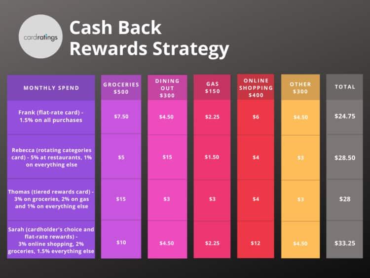 Best cash back credit cards of September 10 - CardRatings